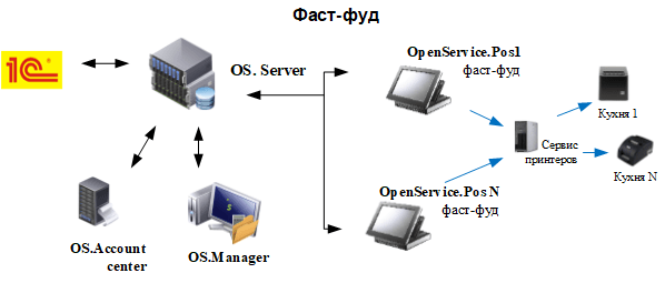 Схема фаст-фуда