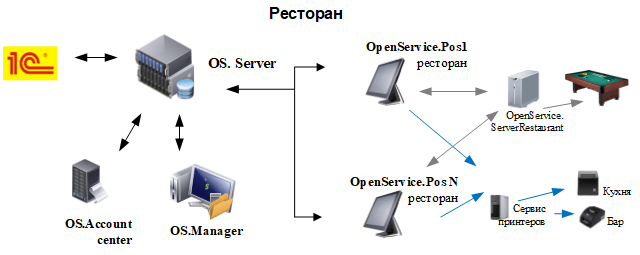 Схема ресторана