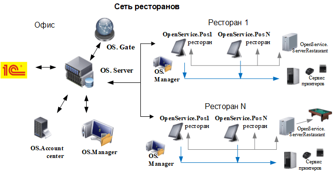 Схема сети ресторанов